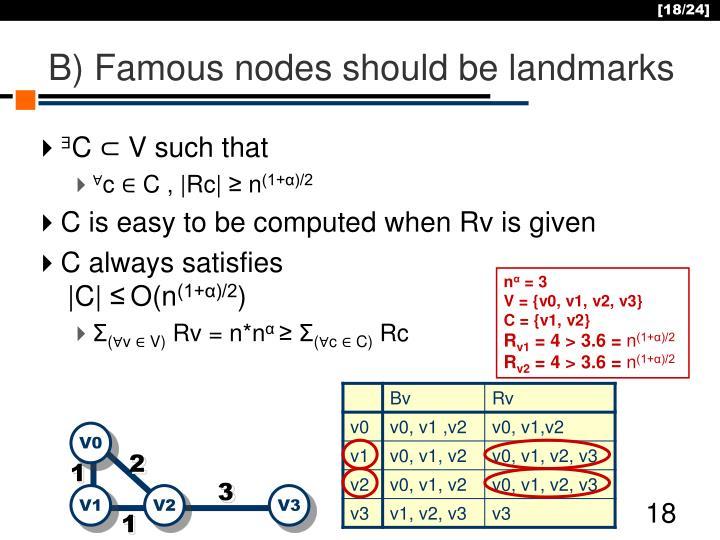 B) Famous nodes should be landmarks