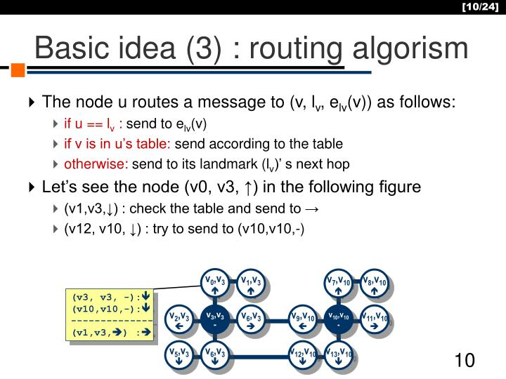 Basic idea (3) : routing algorism