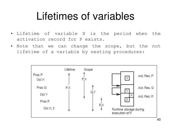 Lifetimes of variables