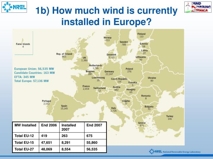 1b) How much wind is currently installed in Europe?