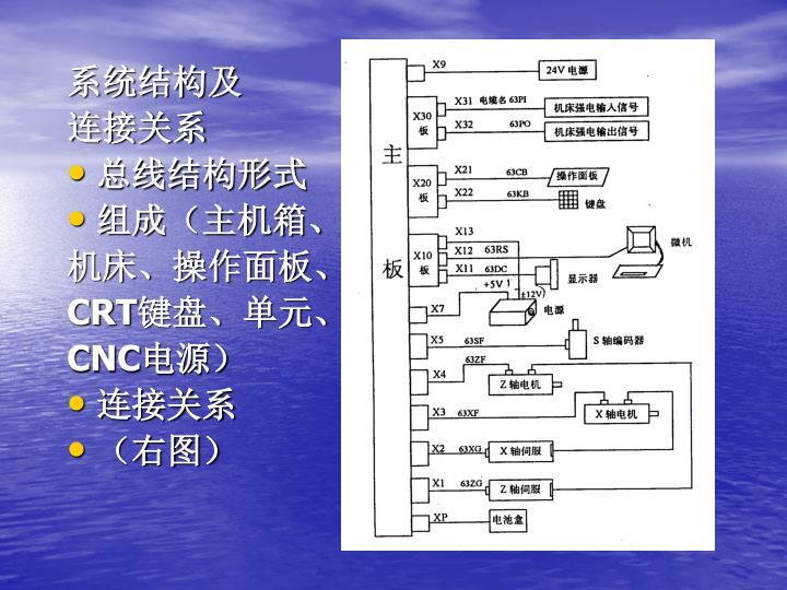 系统结构及