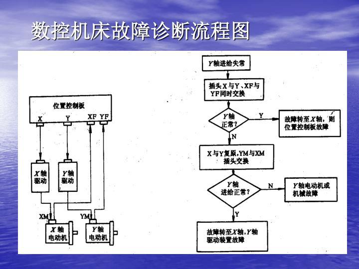 数控机床故障诊断流程图