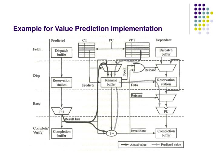 Example for Value Prediction Implementation
