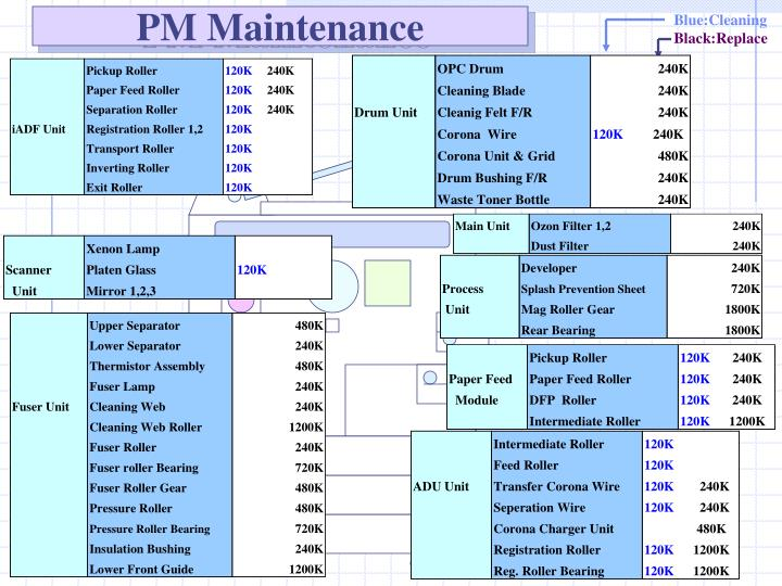 PM Maintenance