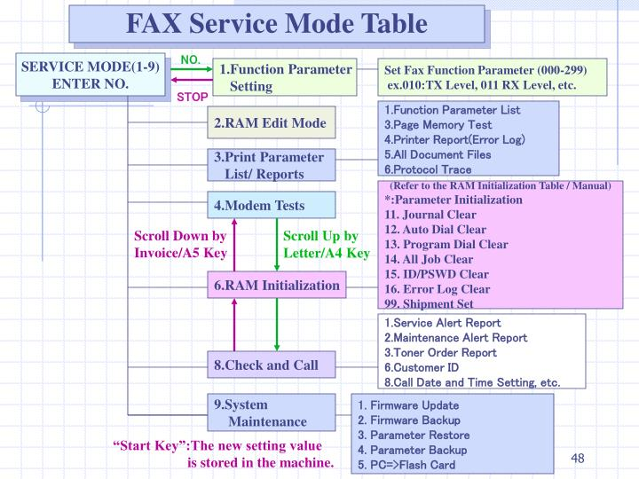 FAX Service Mode Table