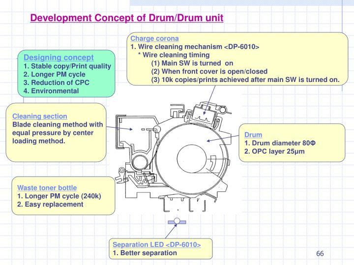 Development Concept of Drum/Drum unit