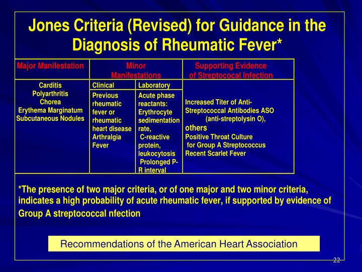 Recommendations of the American Heart Association