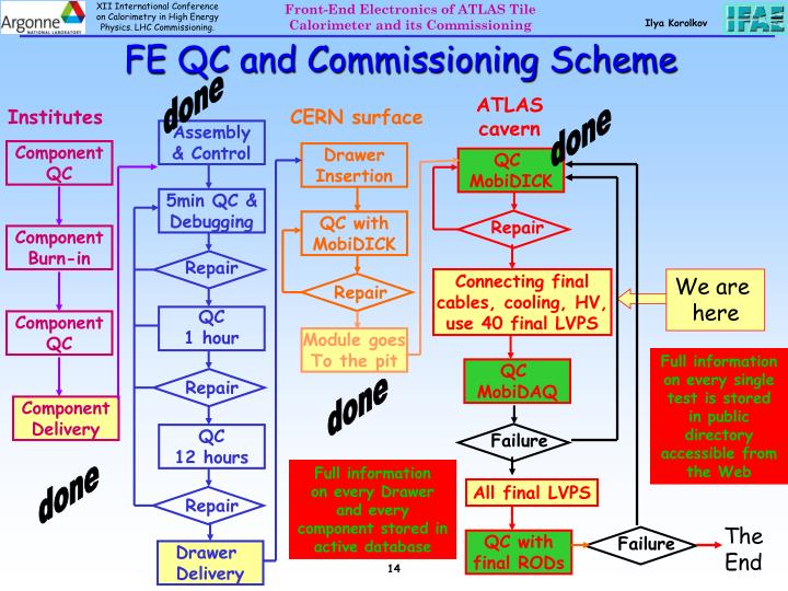 FE QC and Commissioning Scheme