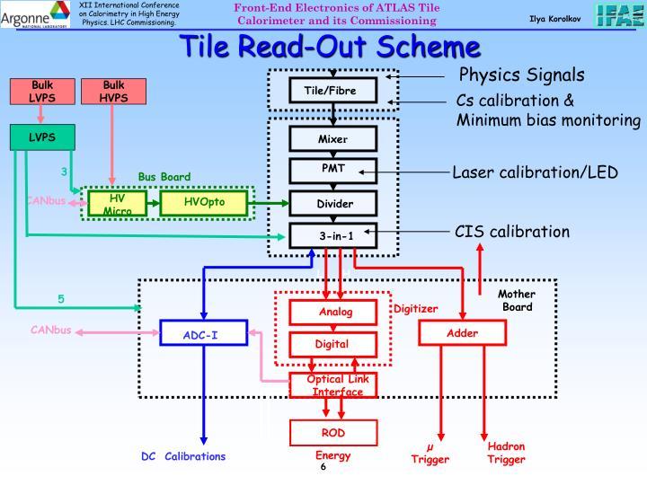 Tile Read-Out Scheme