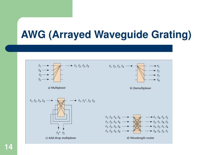 AWG (Arrayed Waveguide Grating)