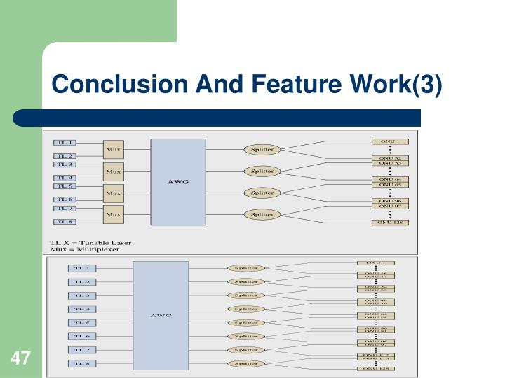 Conclusion And Feature Work(3)
