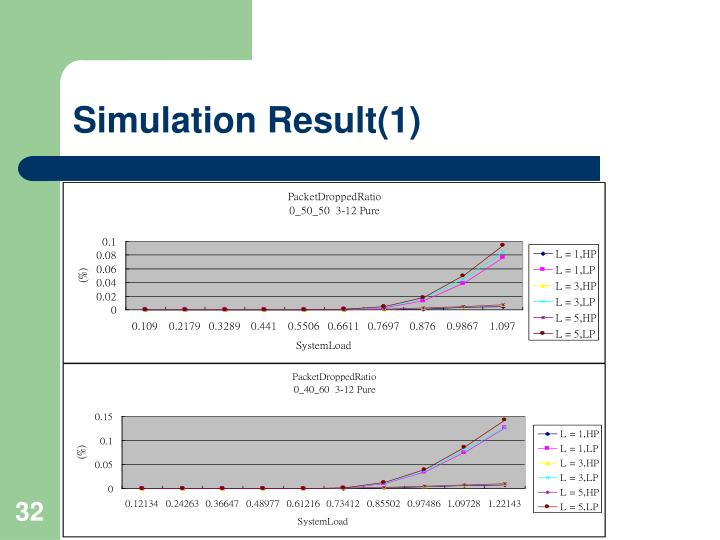 Simulation Result(1)