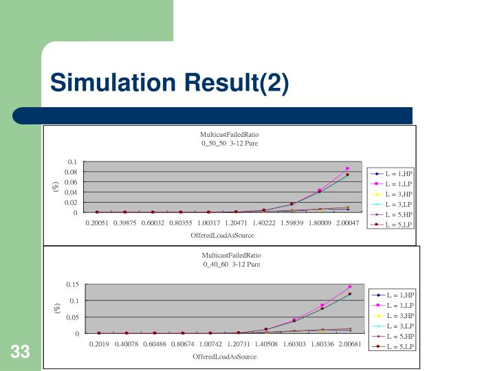 Simulation Result(2)