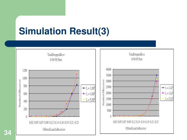 Simulation Result(3)