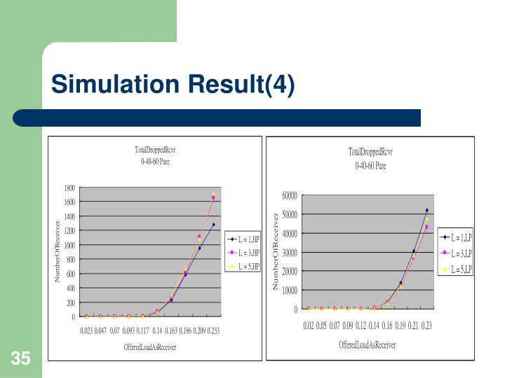 Simulation Result(4)