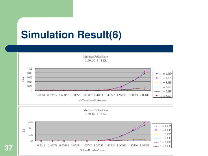 Simulation Result(6)