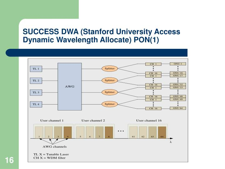 SUCCESS DWA (Stanford University Access Dynamic Wavelength Allocate) PON(1)