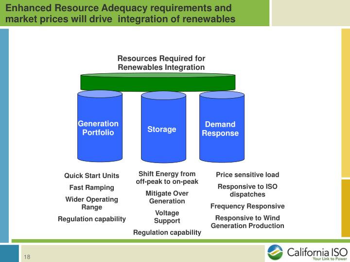 Enhanced Resource Adequacy requirements and market prices will drive  integration of renewables