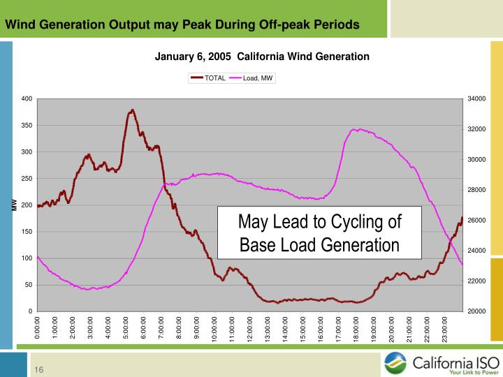 Wind Generation Output may Peak During Off-peak Periods