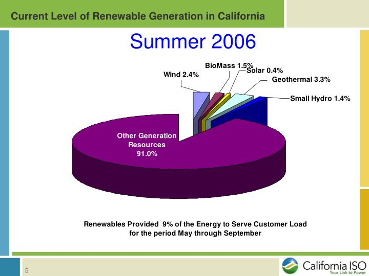 Current Level of Renewable Generation in California