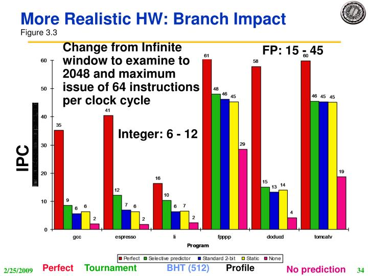 More Realistic HW: Branch Impact