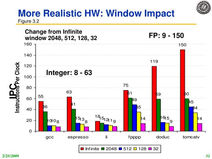 More Realistic HW: Window Impact