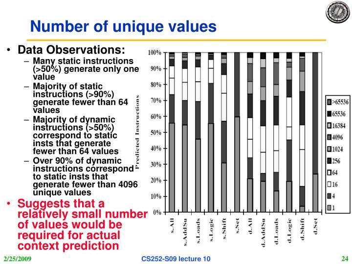 Number of unique values