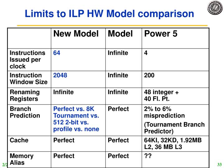 Limits to ILP HW Model comparison