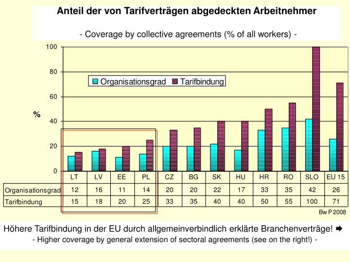 Anteil der von Tarifverträgen abgedeckten Arbeitnehmer