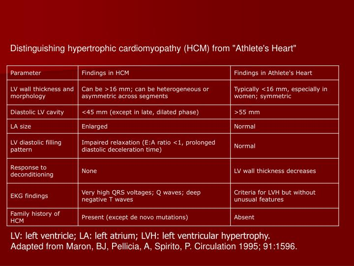 "Distinguishing hypertrophic cardiomyopathy (HCM) from ""Athlete's Heart"""