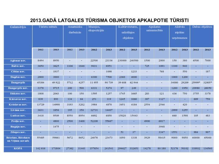 2013.GADĀ LATGALES TŪRISMA OBJKETOS APKALPOTIE TŪRISTI