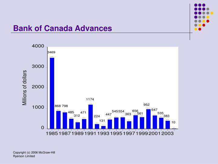 Bank of Canada Advances