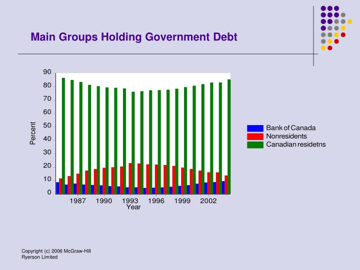 Main Groups Holding Government Debt