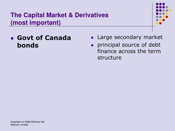 Govt of Canada bonds