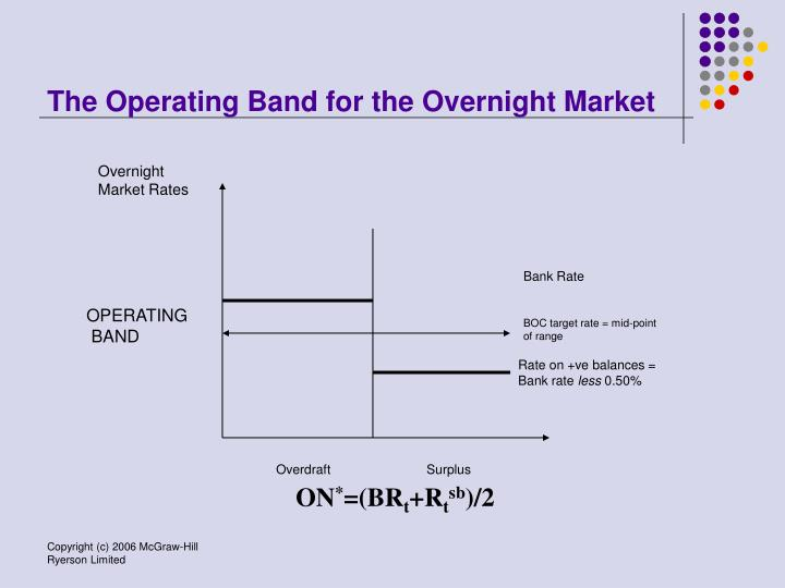 The Operating Band for the Overnight Market