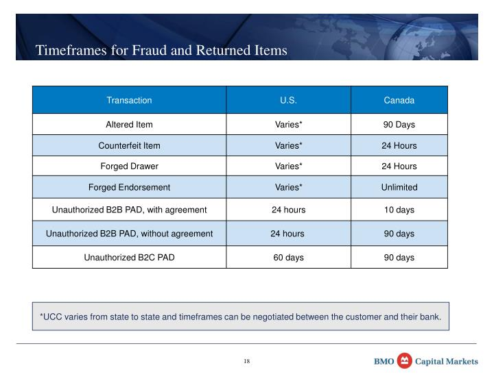 Timeframes for Fraud and Returned Items