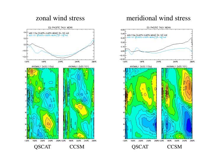 zonal wind stress