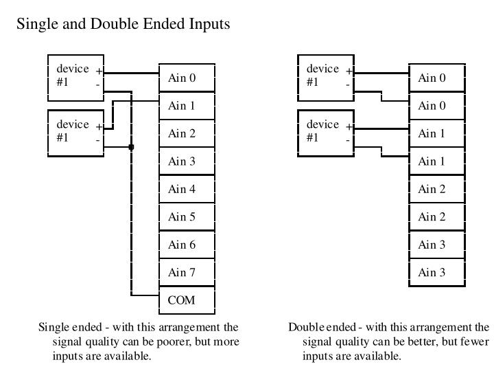 Single and Double Ended Inputs