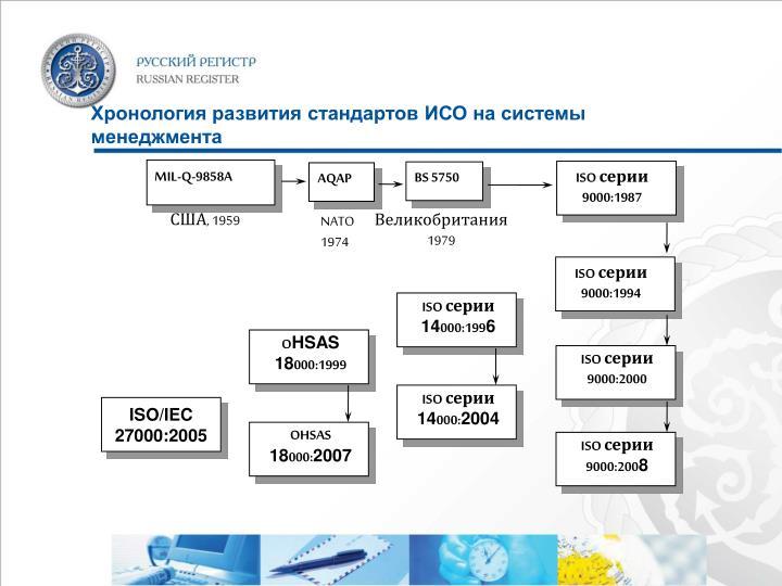 Хронология развития стандартов ИСО на системы менеджмента