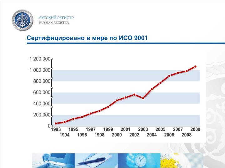 Сертифицировано в мире по ИСО 9001