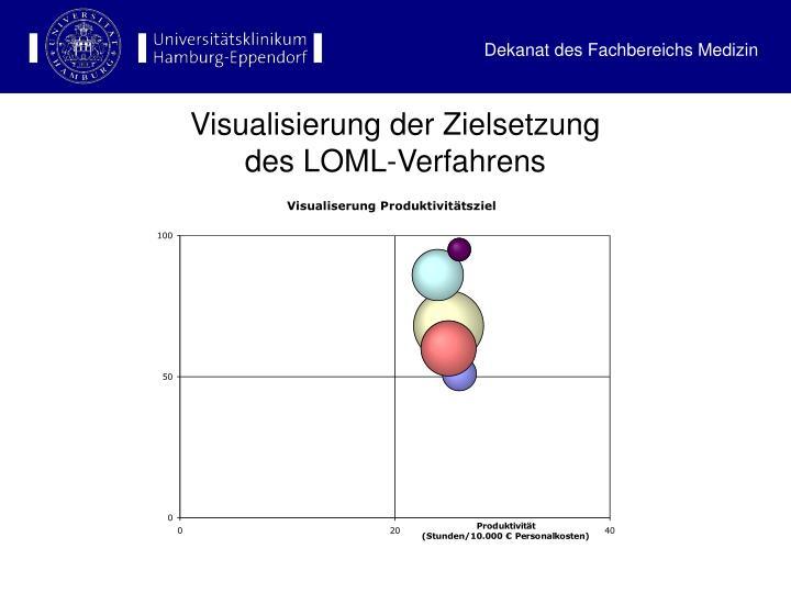 Visualisierung der Zielsetzung