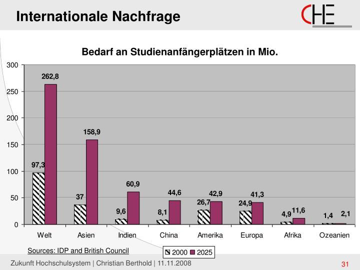 Internationale Nachfrage