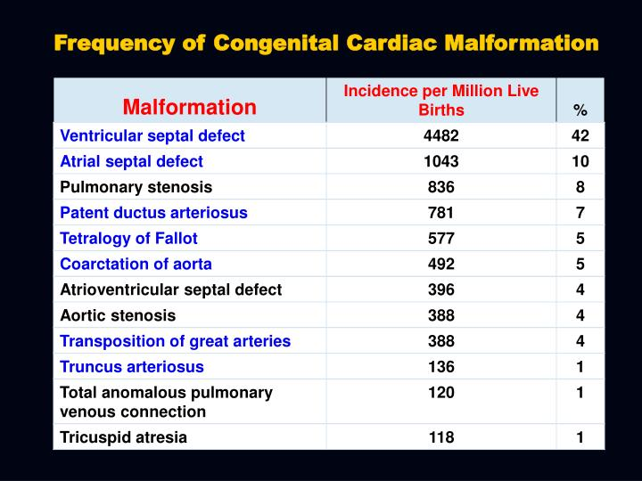 Frequency of Congenital Cardiac Malformation