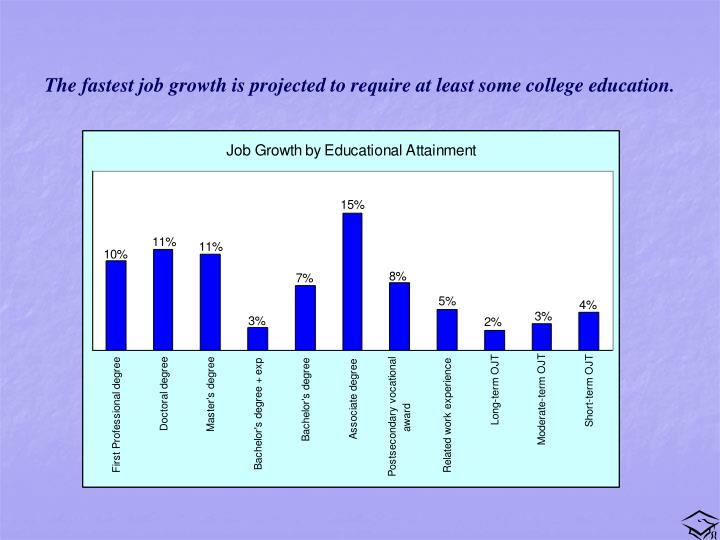 The fastest job growth is projected to require at least some college education.