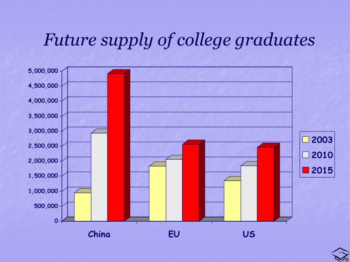 Future supply of college graduates