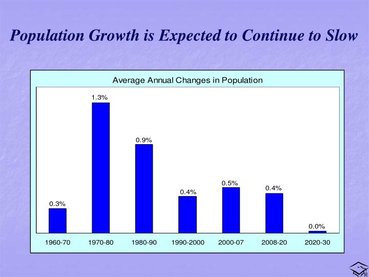 Population Growth is Expected to Continue to Slow