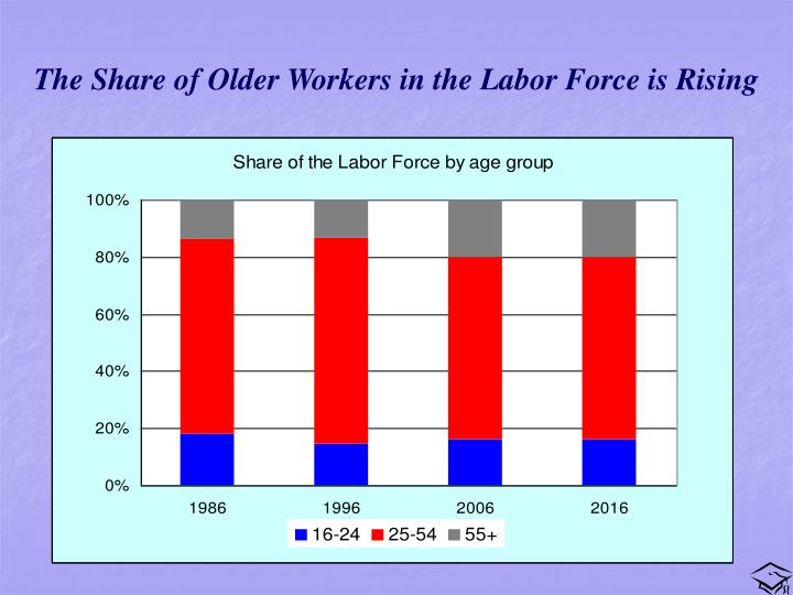 The Share of Older Workers in the Labor Force is Rising