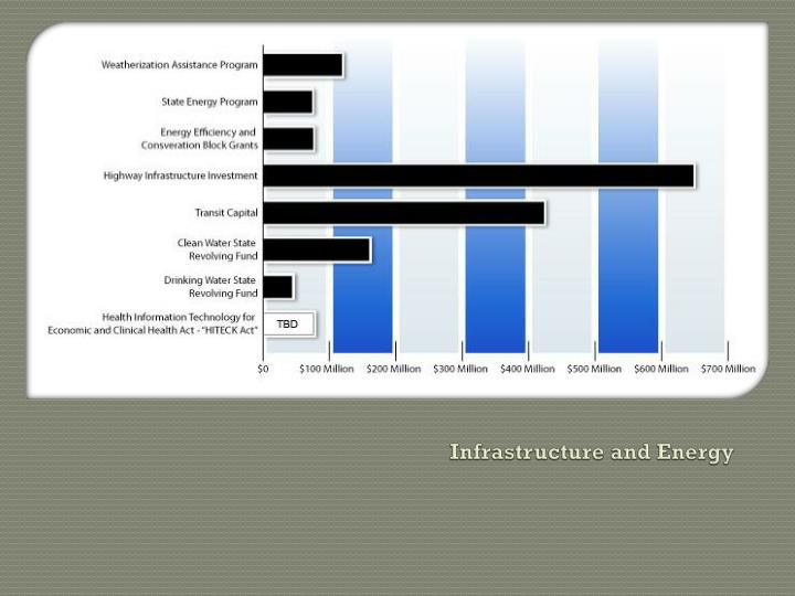 Infrastructure and Energy