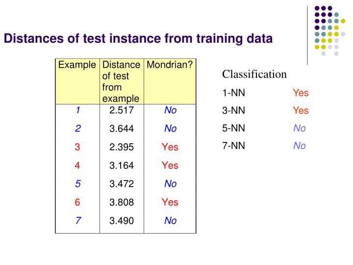 Distances of test instance from training data