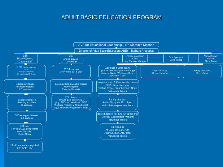ADULT BASIC EDUCATION PROGRAM
